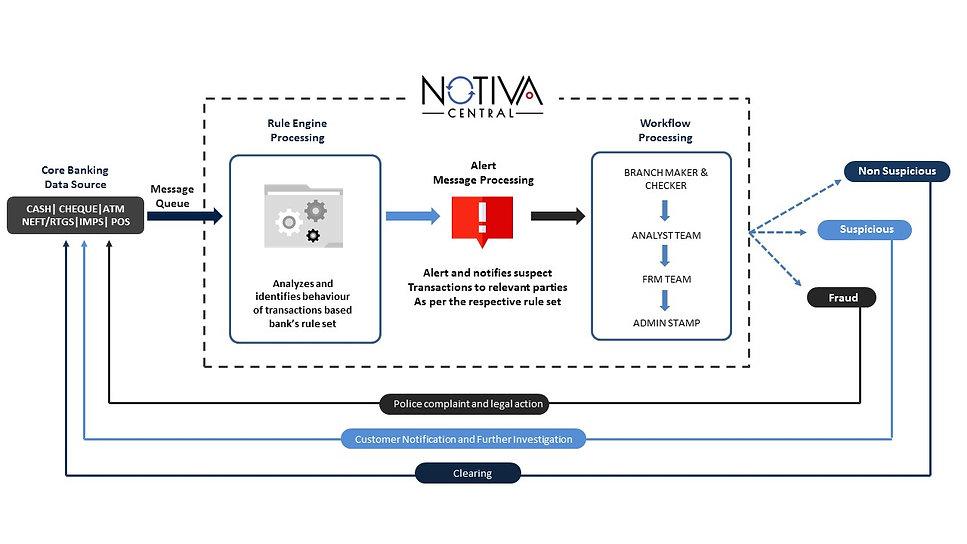 NOTIVA Central Workflow.jpg
