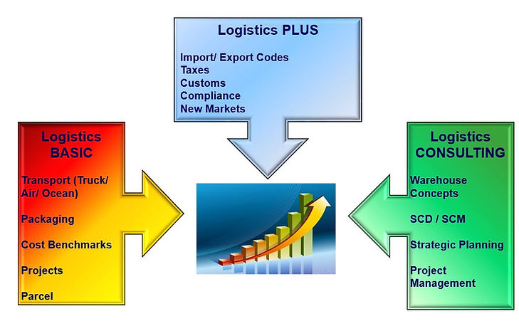 Logistik Grafik 4.JPG