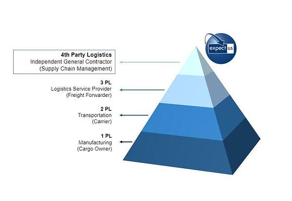 4PL Logistics New EN.JPG