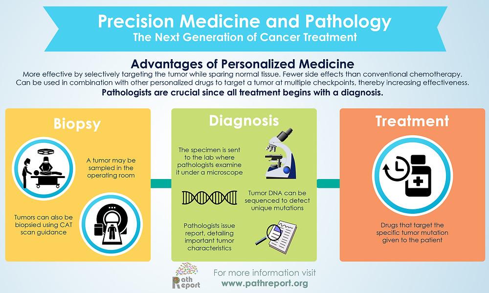Precision Medicine Infographic.jpg
