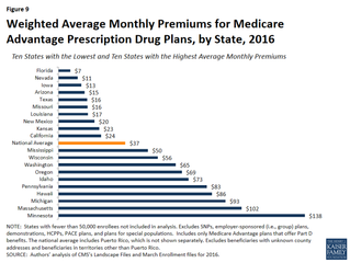 Minnesota: highest premiums for Medicare pharmacy plans--by a lot