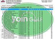 Clasificación 2nda Categoría DamasTorneo Yoingolf El Bosque Golf 2016