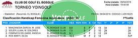 Clasificación 1era Categoría  Damas Torneo Yoingolf El Bosque Golf 2016