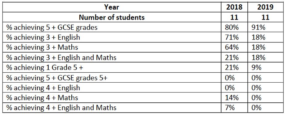 Birchwood School Results