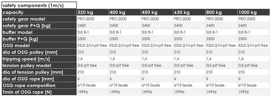 3 model2000_1mssafetycomponents.JPG