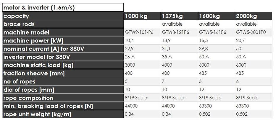 5 model5000_1.6msmotorinverter.JPG