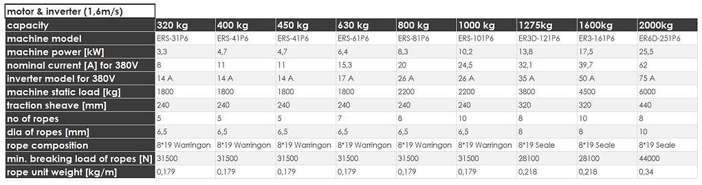 5 model1000_1.6msmotorinverter.JPG