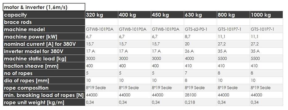 5 model4000_1.6msmotorinverter.JPG