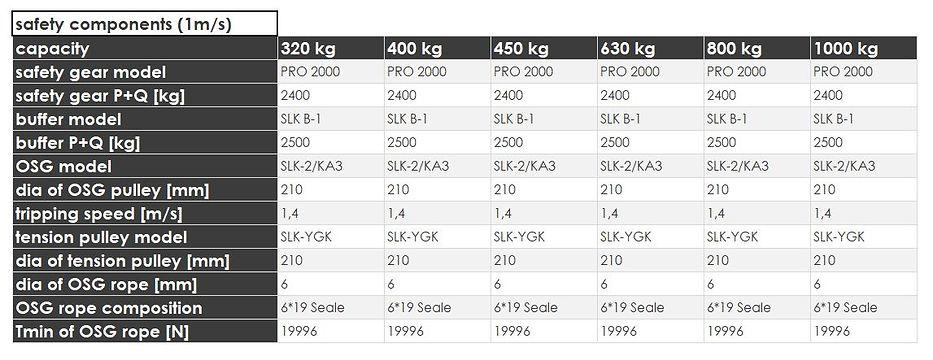 3 model4000_1mssafetycomponents.JPG