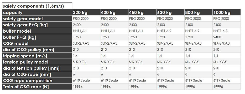 6 model4000_1.6mssafetycomponents.JPG