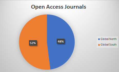 Open Anthropology Index: How Open is the Access to Anthropology Journals?