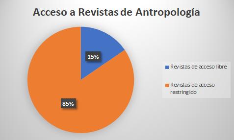 Índice de Antropología Abierta: ¿qué tan libre es el acceso a las revistas de antropología?