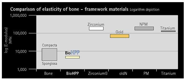 Bio HPP