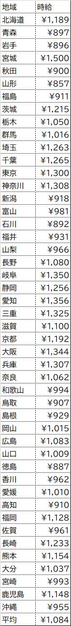 福岡 バイトル バイトル・福岡・九州の求人広告申し込みはワークスタイルへ