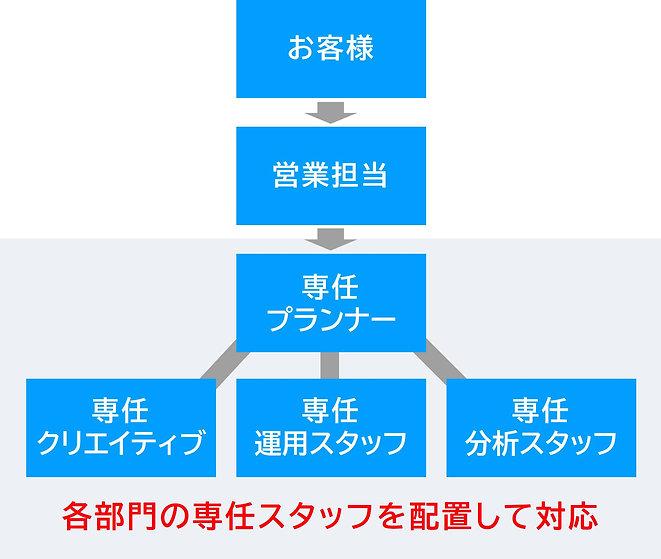 専任スタッフ.jpg