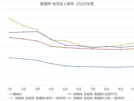 2025年が訪れる前に看護師不足が深刻になる東京・大阪近辺。対策は?