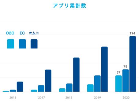 アプリ導入数は5年で19倍に!リテール・EC業界におけるアプリ利用調査