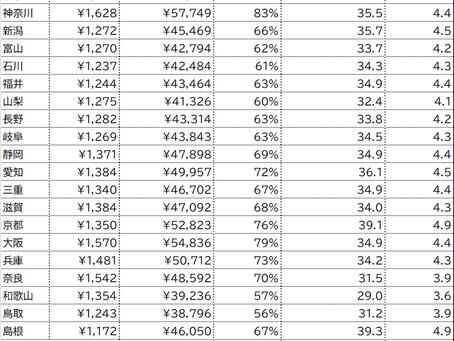 2021年3月版、全国平均の看護師時給と一人暮らし家賃相場比較