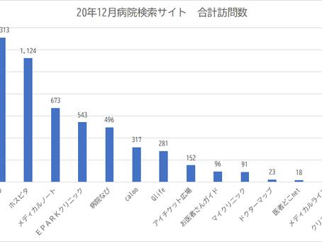 病院・クリニック検索サービスの訪問者数を比べてみました。