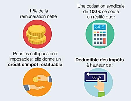 Cotisation et deduction fiscale.png