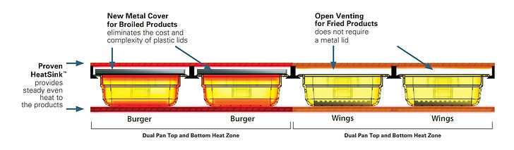 Diagram with holding technology.