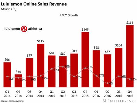 Lululemon looks to digital to combat slow sales