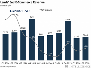 Land's End is adjusting its selling strategy