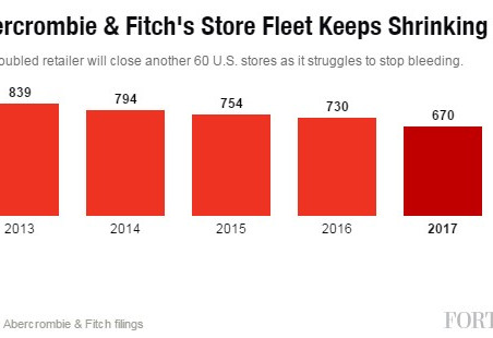 Abercrombie & Fitch to Close Another 60 U.S. Stores as Sales Crater