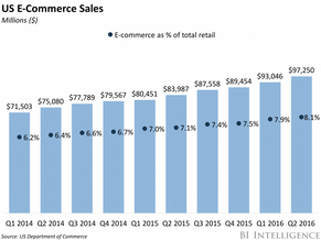 IoT in Retail & Ecommerce: Market Trends Shaping Our Shopping