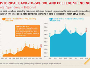 US back-to-school apparel spend set to rise 8%