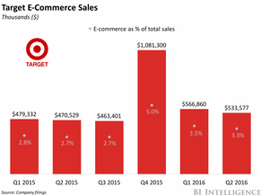 Target has partnered with Alibaba's Tmall to sell in China