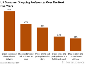 US retailers should look to the UK in order to grow click and collect