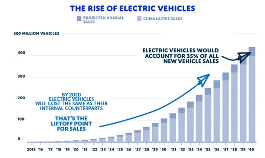 The Rise of the Electric Vehicles