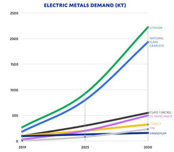 Electric Metals Demand