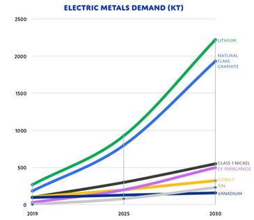 Electric Metals Demand