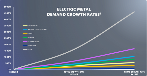 Electric Metals Demand Growth Rates