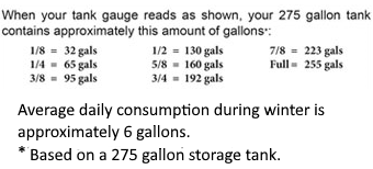 how much home heating oil is in my tank?