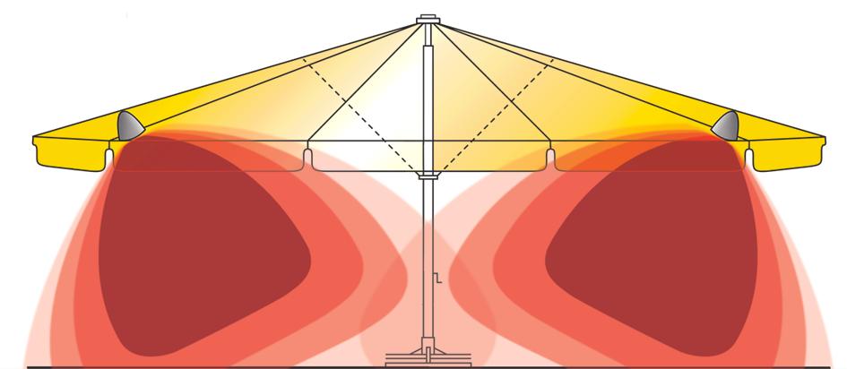 Heizstrahler Wärmeentwicklung
