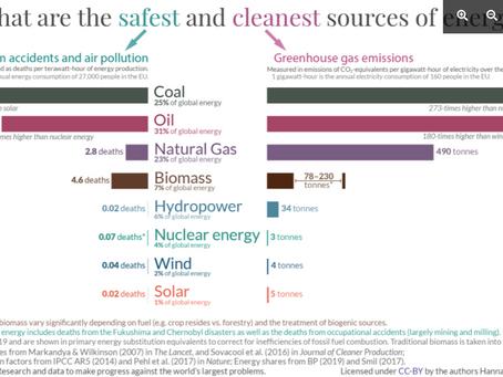 Les plus sûres et plus propres sources d'énergie