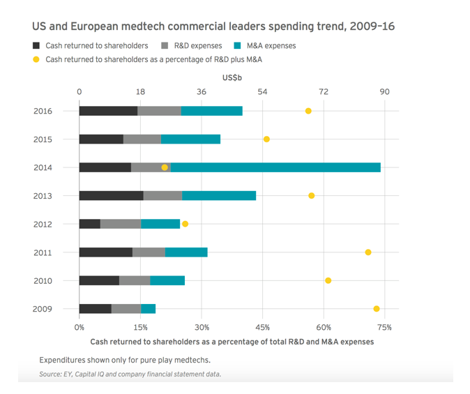 EY Just published a report on MedTech HealthCare . This chart will show you that spending is still going on but good targets are hard to find.