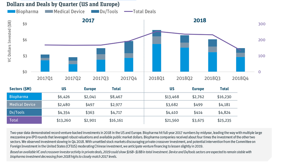 Source: Silicon Valley Bank - Trends in HealthCare  M&A and Exits 2019