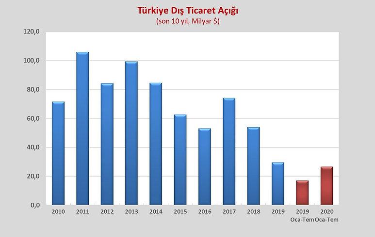 TURKIYE_DIS_TICARET_DENGESÄ°_G_1.jpg