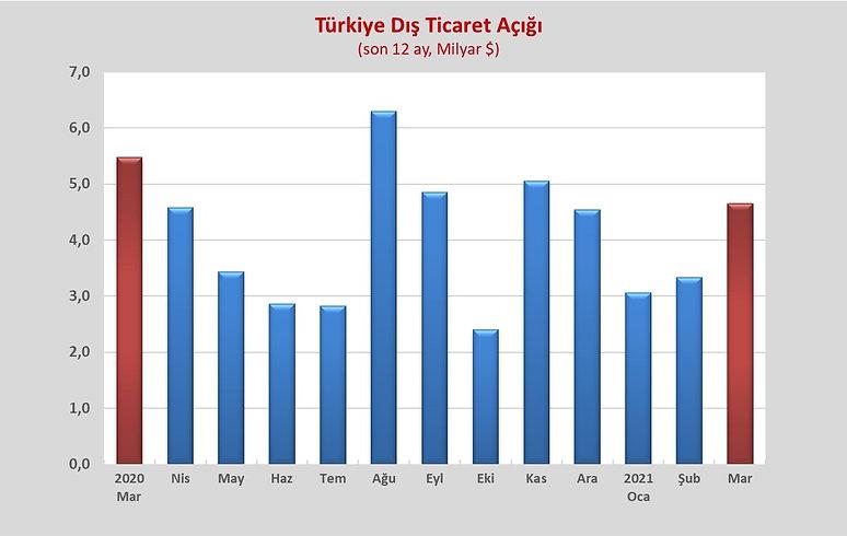 TURKIYE DIS TICARET DENGESİ G 2.jpg