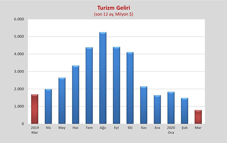 TURIST GELIRI G 2.jpg