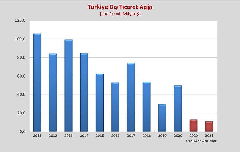 TURKIYE DIS TICARET DENGESİ G 1.jpg