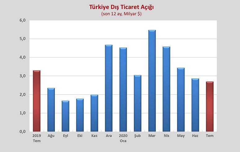 TURKIYE_DIS_TICARET_DENGESÄ°_G_2.jpg