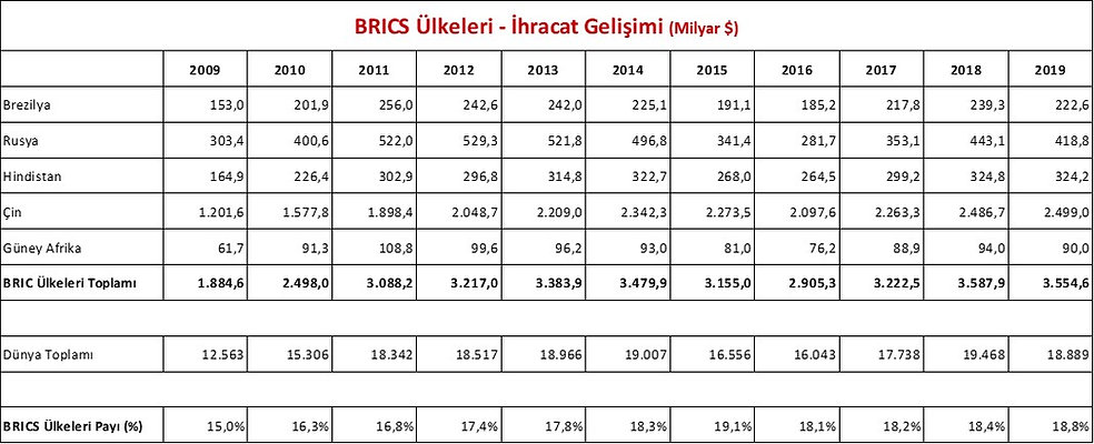BRICS DIS TICARET T 1.jpg