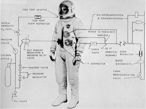 Diagram of the Gemini G4C extravehicular