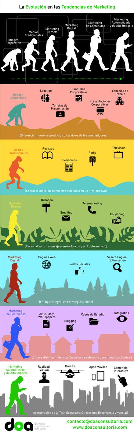 La Evolución en las Tendencias de Marketing