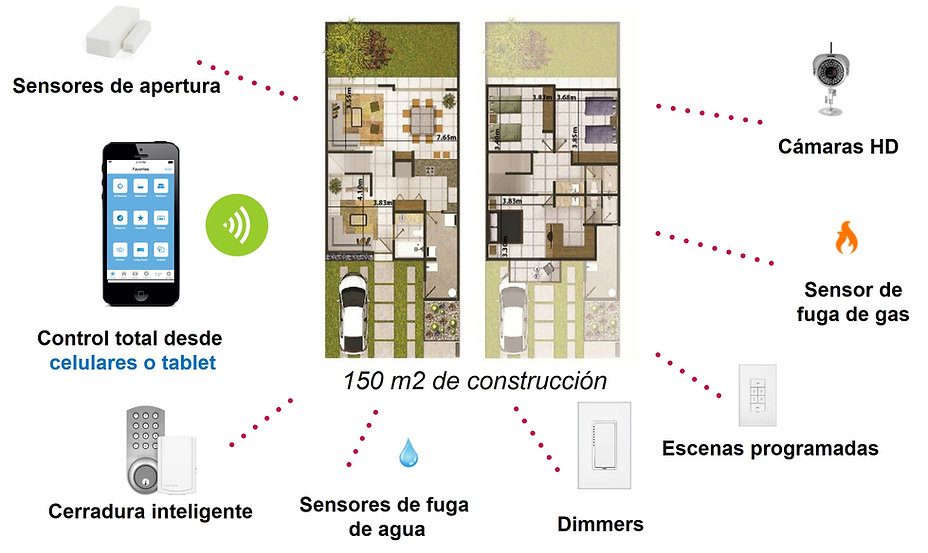 casas inteligentes mexico, automatizacion de casas, casa inteligente mexico, automatizacion para casas, persianas automaticas, iluminacion inteligente, videovigilancia, puertas automaticas, hometeather, cerradura inteligente